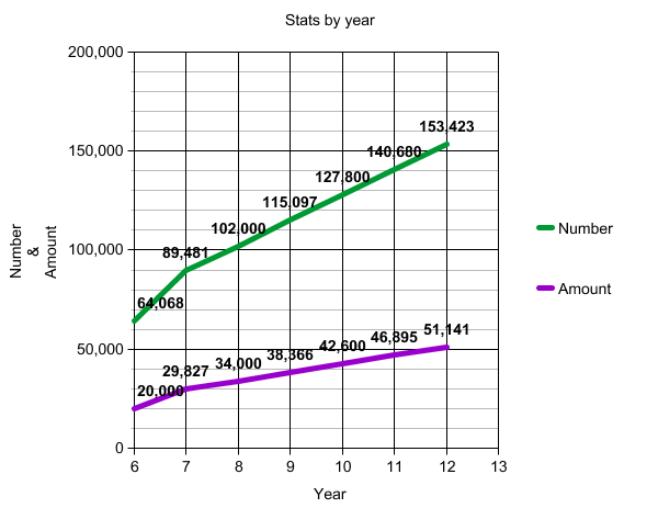stats by year